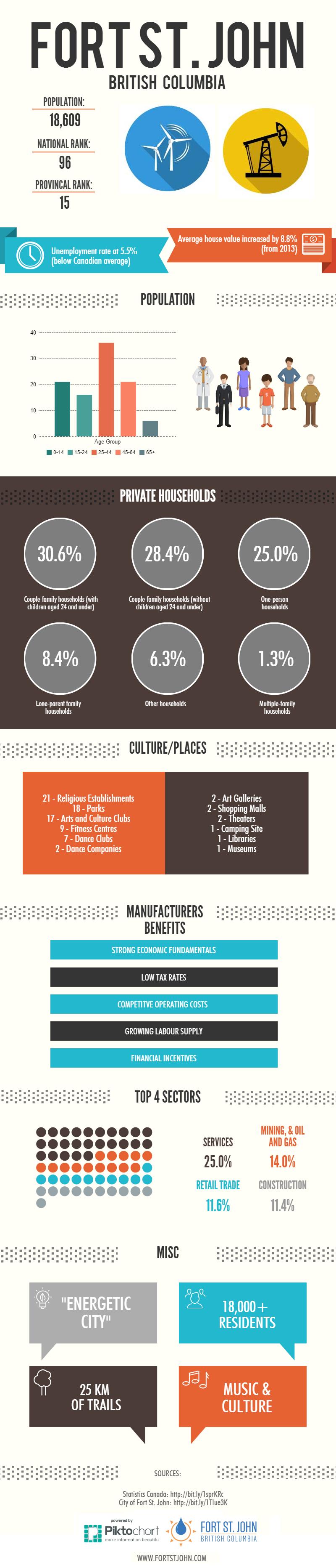 Fort St John BC Statistics